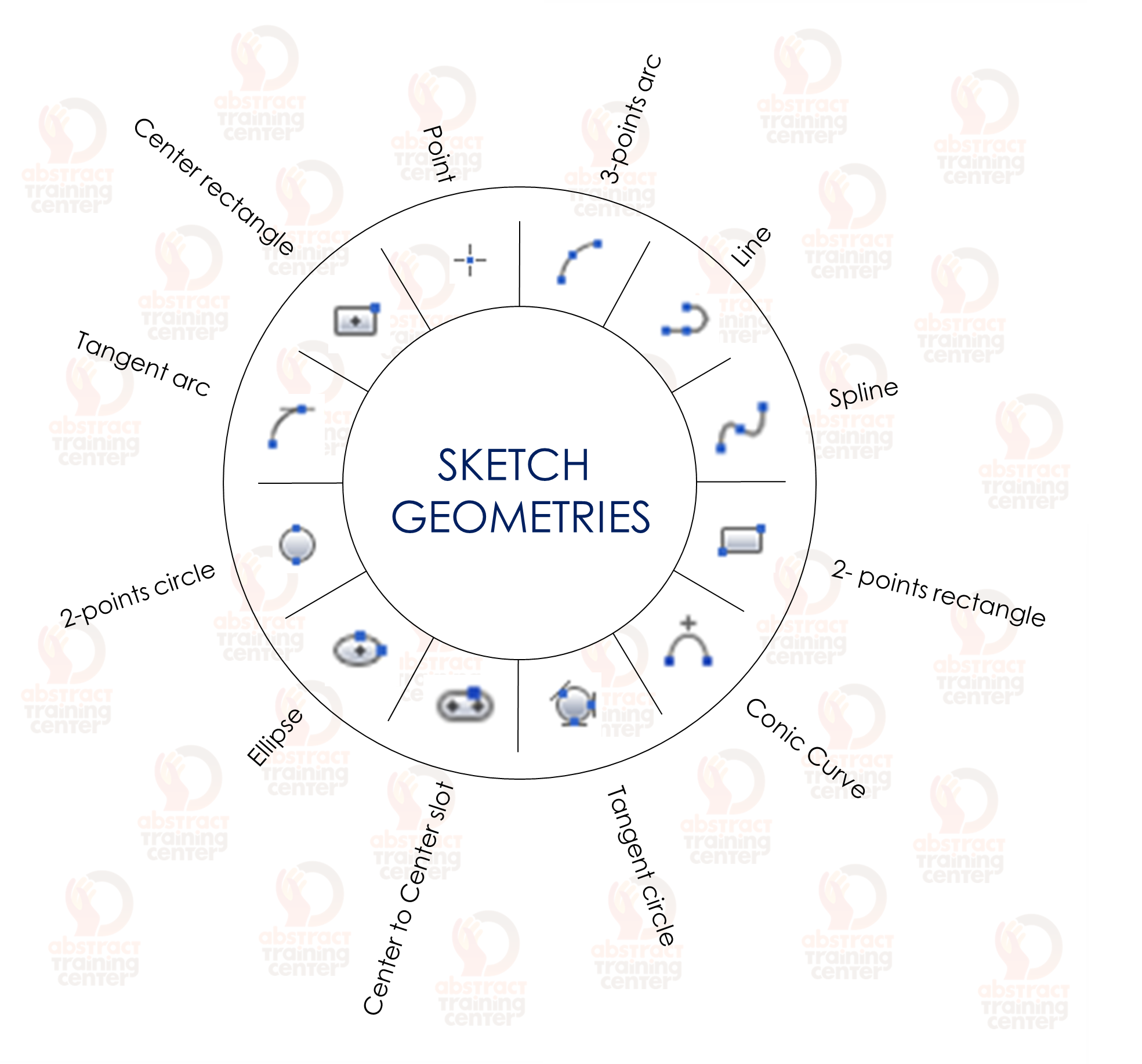 36 sketch commands to remember for the fusion 360 certification sketch geometries xflitez Image collections