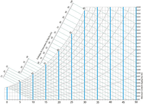 Dry Bulb Temperature Lines On A Psychrometric Chart