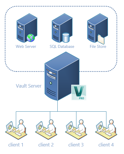 Collaborate with externals by putting a Vault server in your