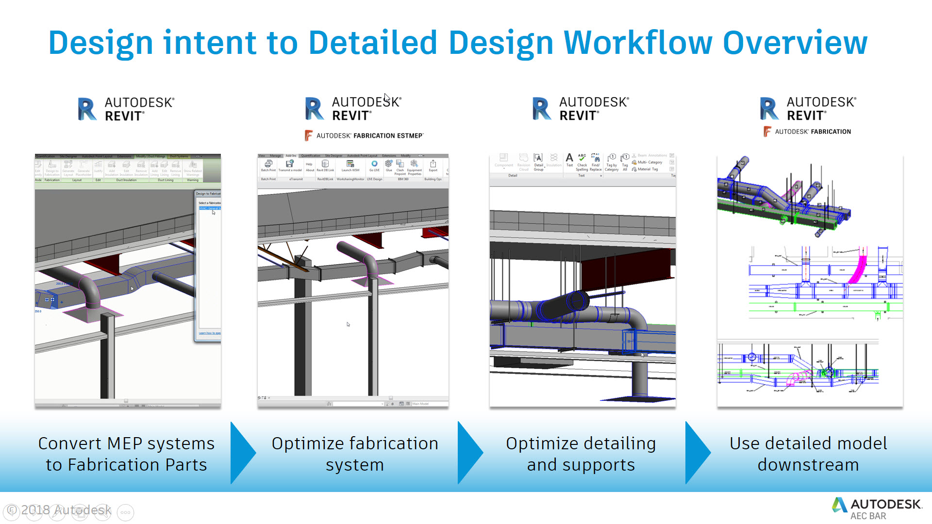 Convert an HVAC design into an optimized model ready for fabrication