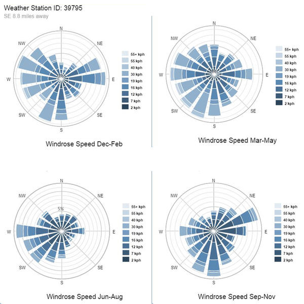 Wind Rose Diagrams Search Autodesk Knowledge Network