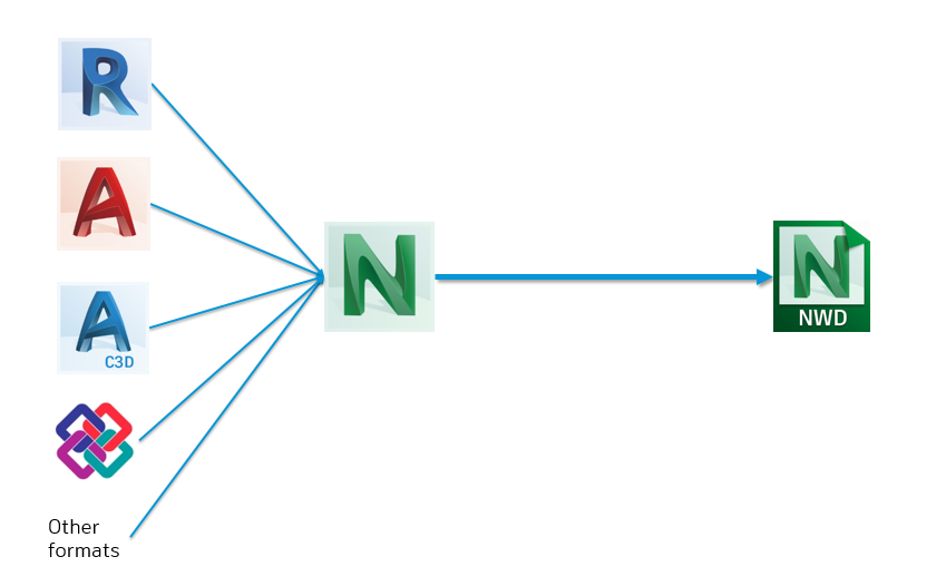 Create A Federated Bim Model With Sheets For Owners Navisworks